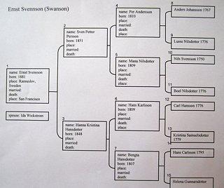 family tree simple